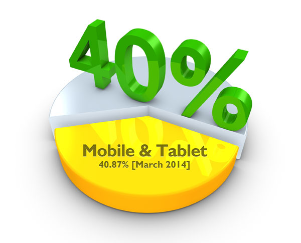Mobile & Tablet 40.87% [March 2014]