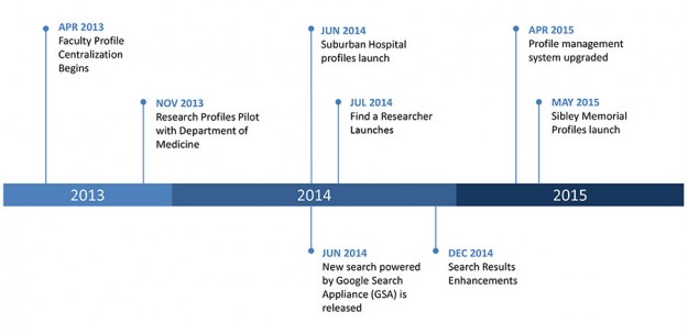 Centralization Profiles Timeline 2013-15
