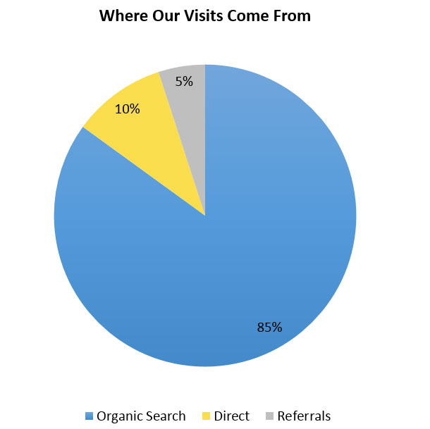 lab-listings-referrers-pie-chart
