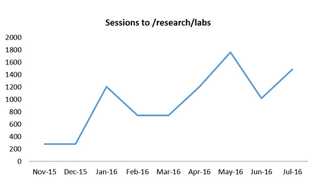 research-labs-sessions-line-graph