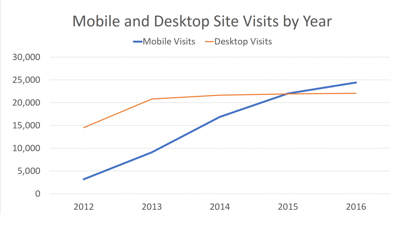 table showing the number of site visits on desktop and mobile by year